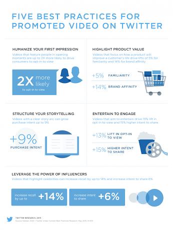 5 mejores practicas para promocionar video en Twitter