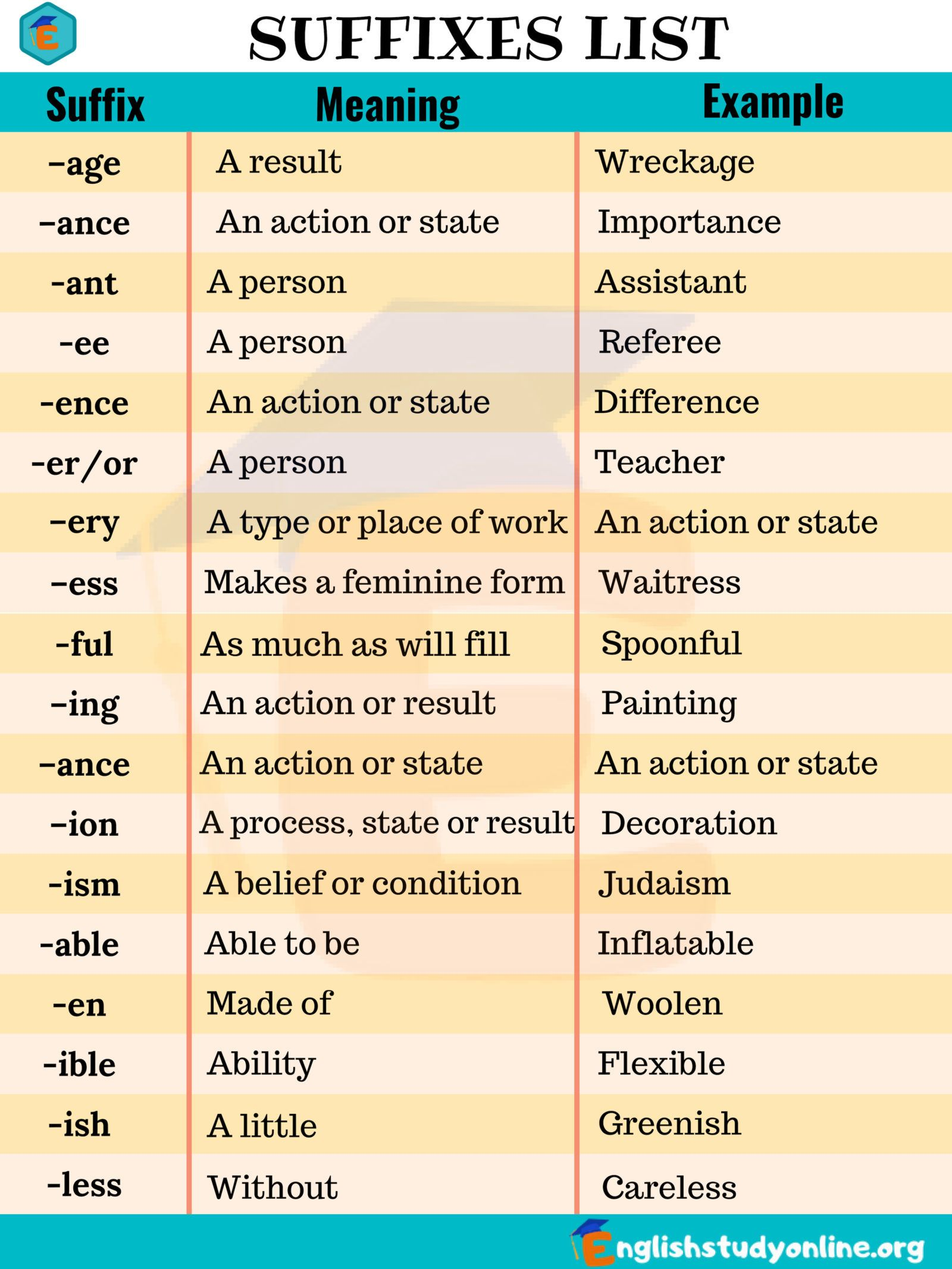 Prefixes and Suffixes - Definition and Examples in English | hobby ...