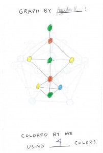 Math For Seven Year Olds Graph Coloring Chromatic Numbers And Eulerian Paths And Circuits Joel