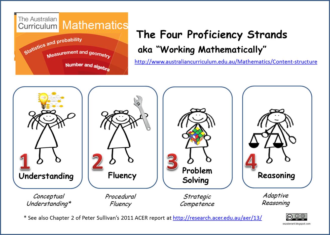Working Mathematically Google Search Dissertation Research Paper Australian Curriculum Math