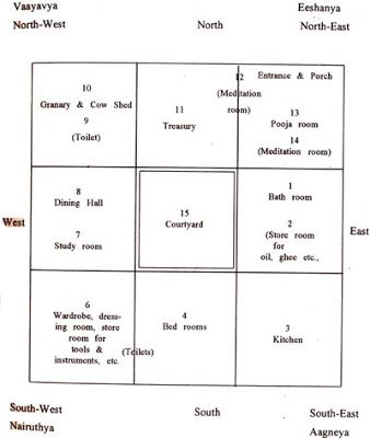 Vastu House Plans Central Courtyard Google Search For