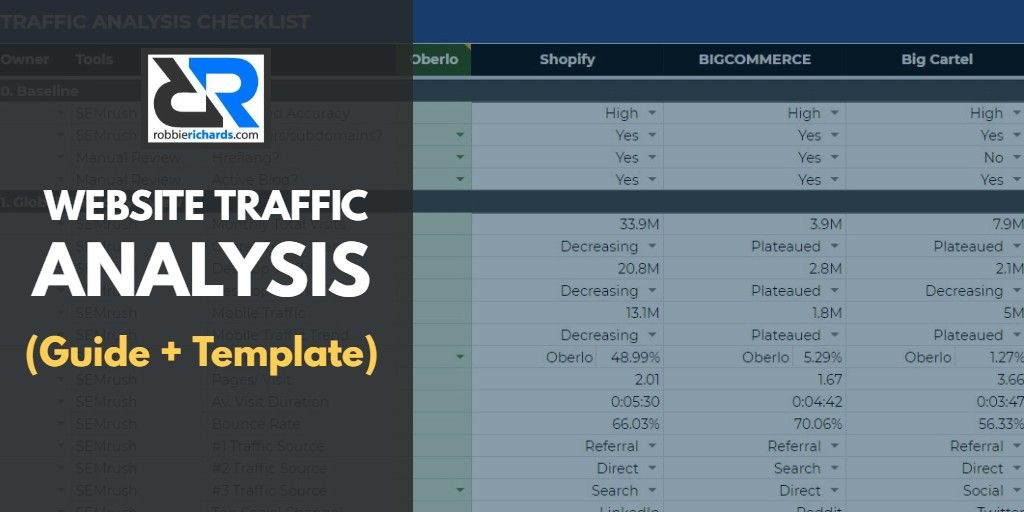 Find out how much traffic a website gets, where it gets it