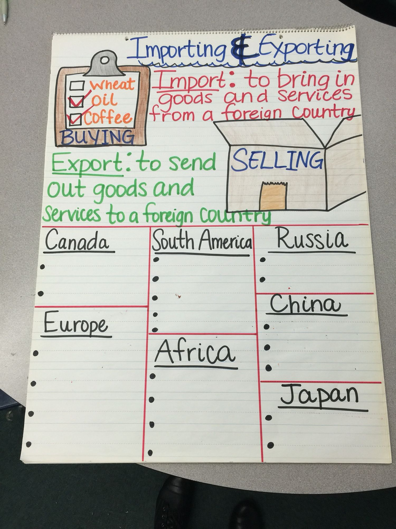 Import/export anchor chart Importing and exporting | School
