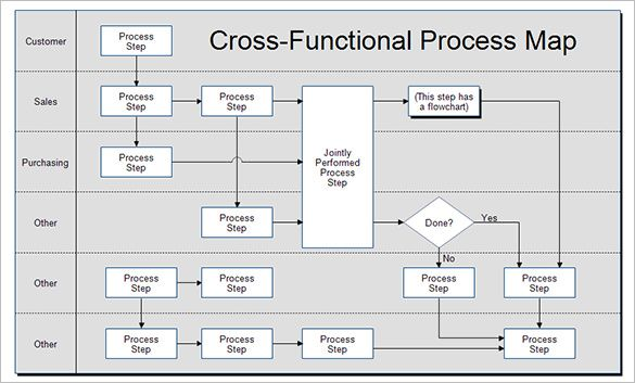 4 Process Map Templates Pdf Excel Doc Process Map