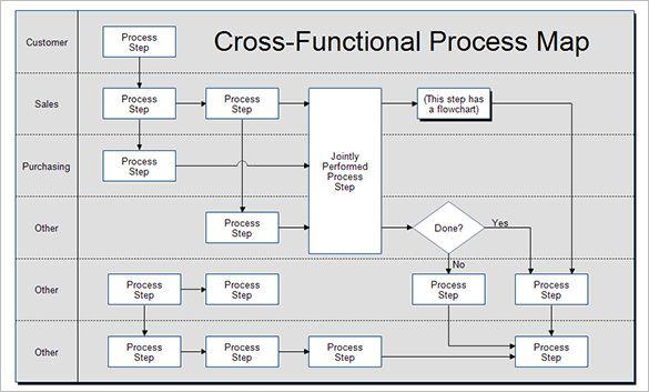 4 Process Map Templates Pdf Excel Doc Process Map
