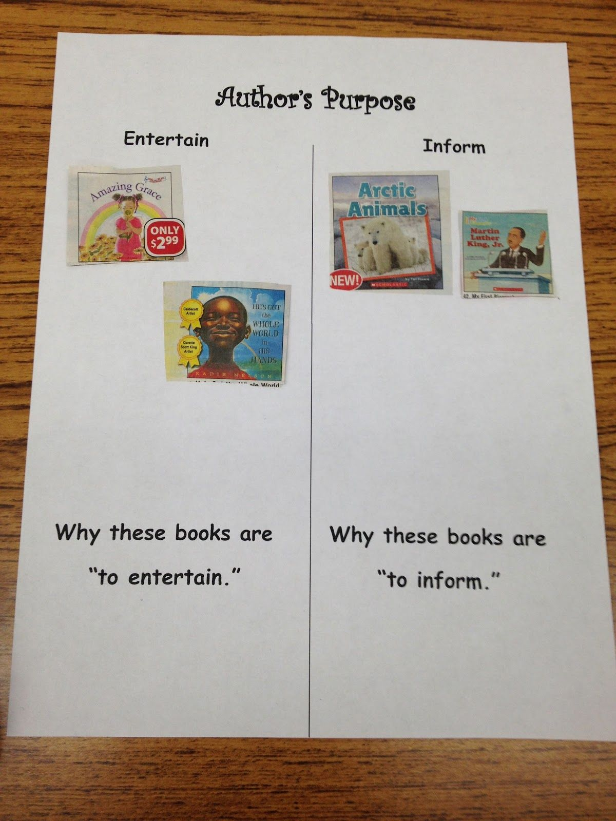 Literacy Without Worksheets Author 39 S Purpose Idea With