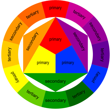 Pics For Color Wheel Chart Primary Secondary Tertiary