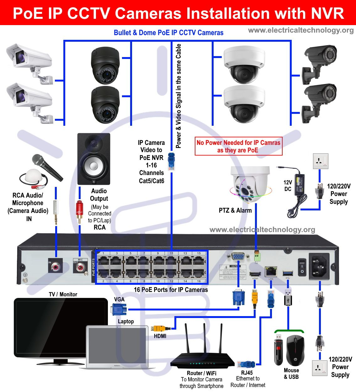 How To Install Poe Ip Cctv Cameras With Nvr Security System Cctv Camera Installation Cctv Camera Diy Security Camera