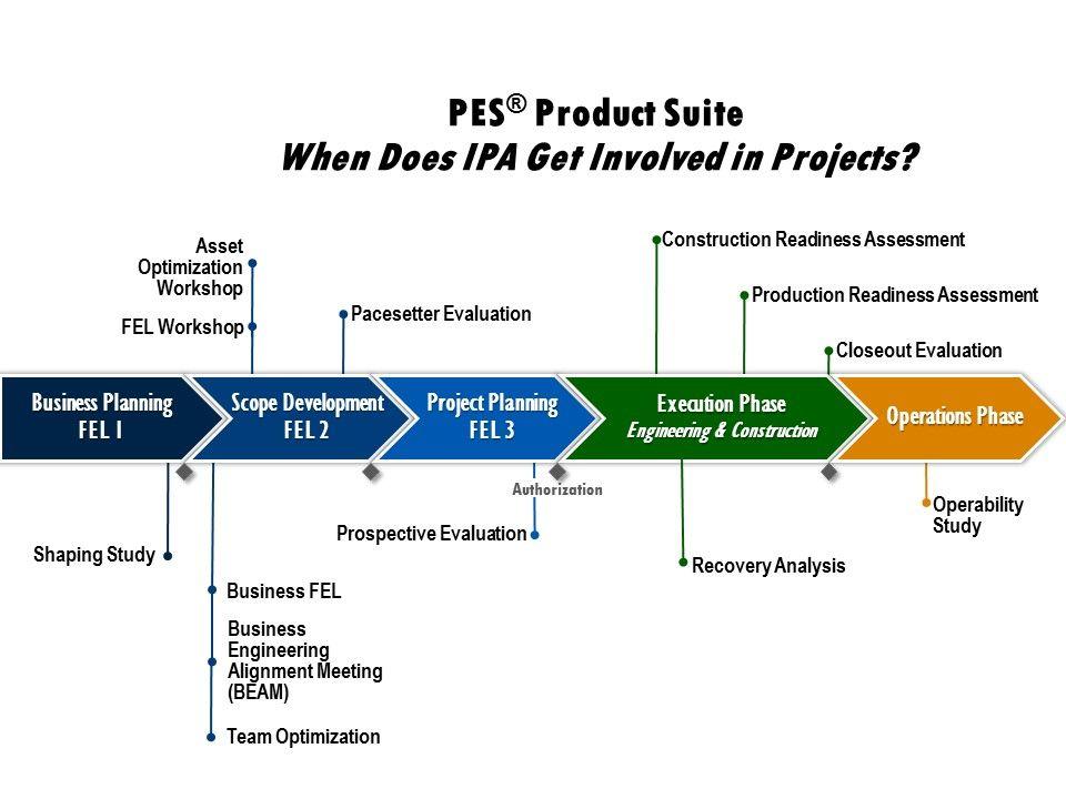 Pin on Gerenciamento de projetos