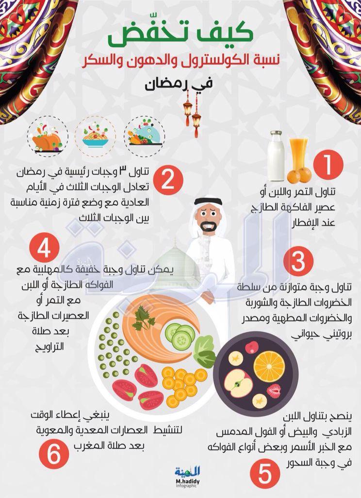 تخفيض الكلسترول Ramadan Diet Health And Nutrition Ramadan