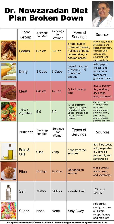Dr Nowzaradan Diet Plan Broken Down and Digestible
