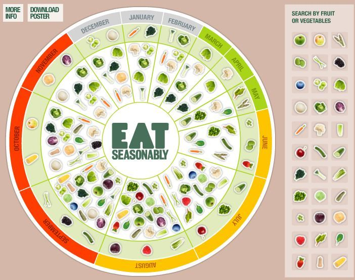 This interactive calendar shows you when various fruits and