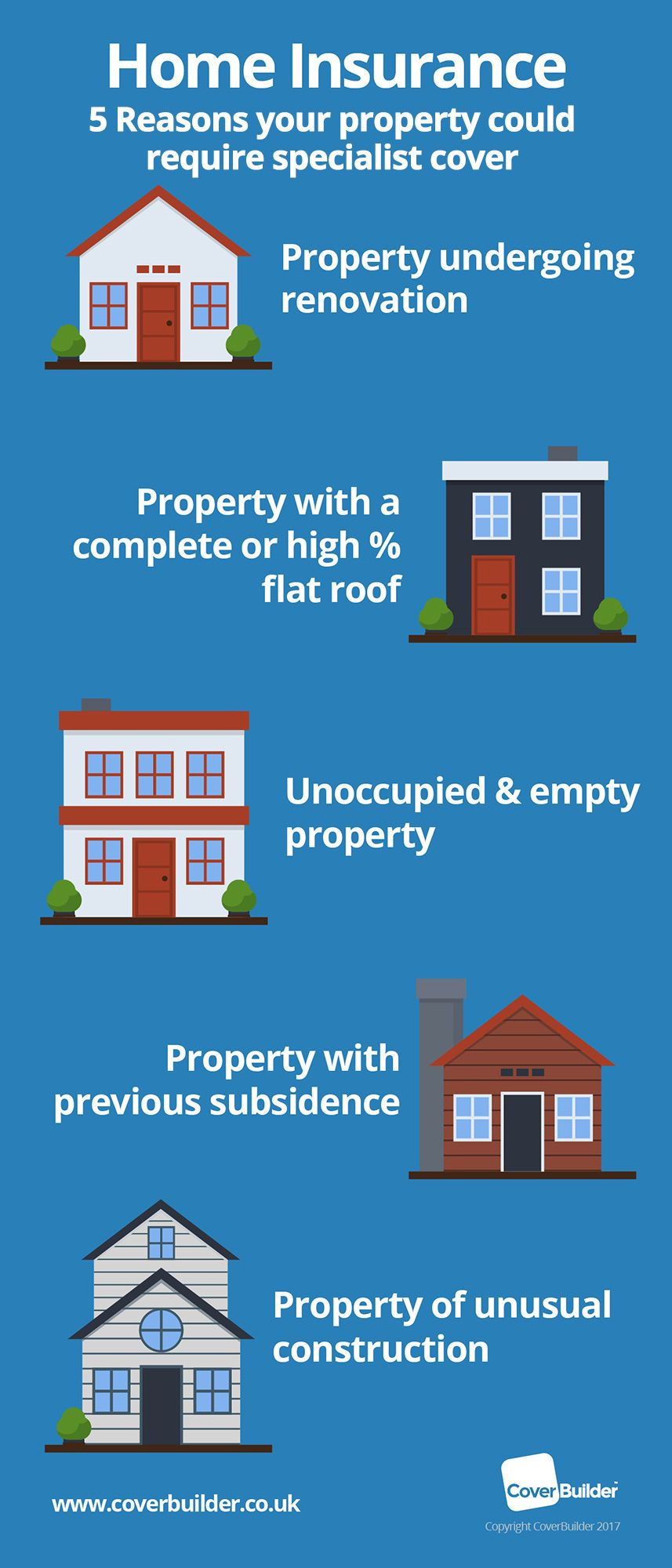 NonStandard Home Insurance (With images) Home insurance