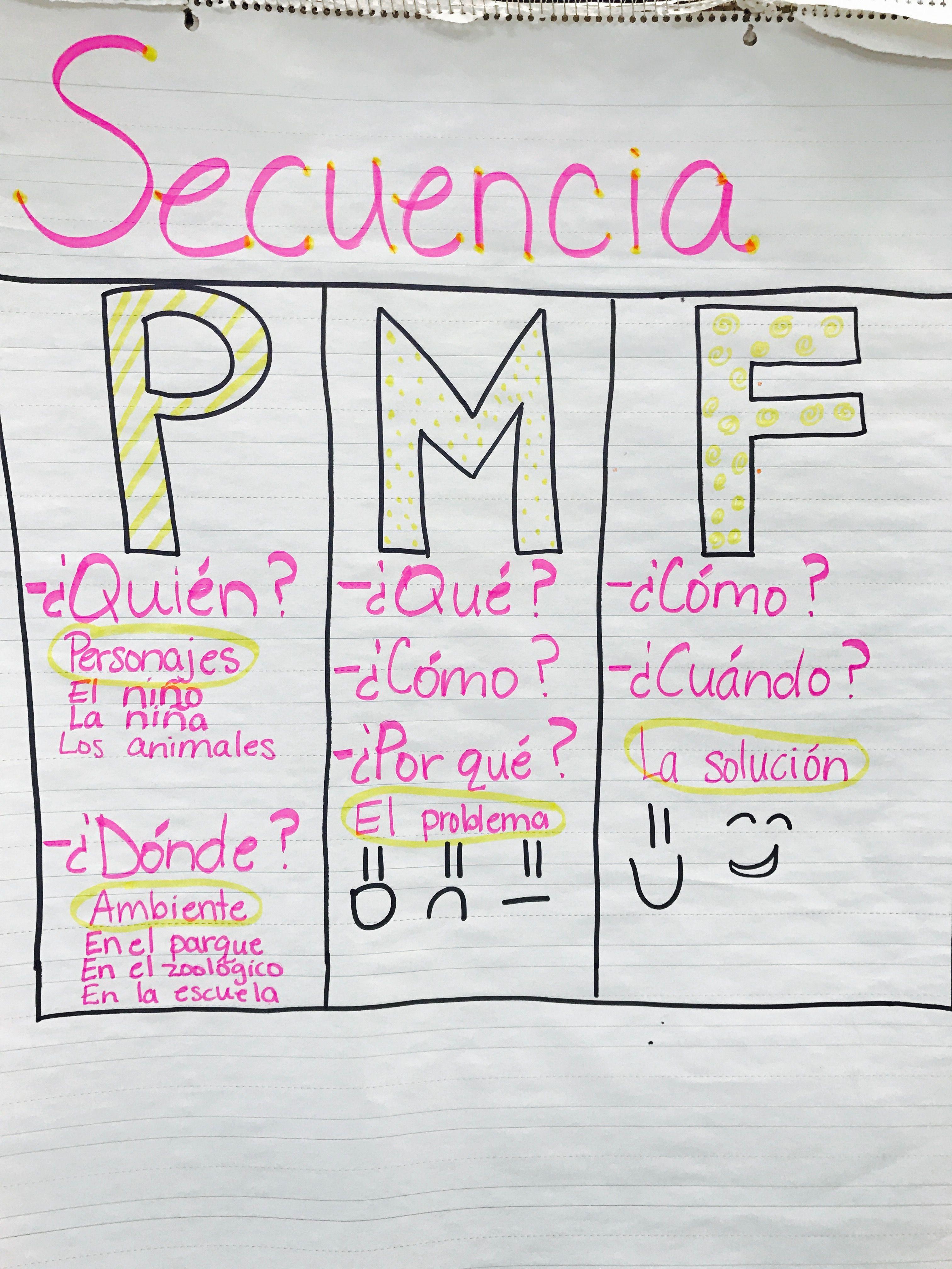 Secuencia Primer Grado Anchor Chart