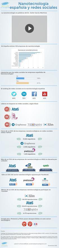 Nanotecnologia española y redes sociales | Piktochart Infographic Editor