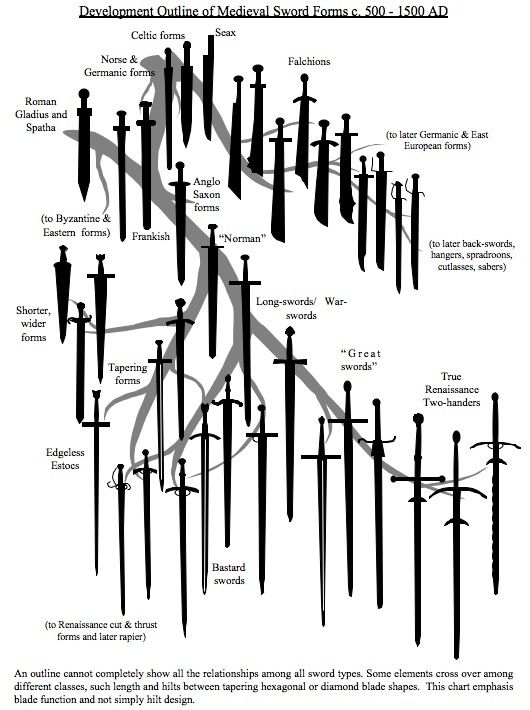 38 Medieval Swords and Their Development from 500