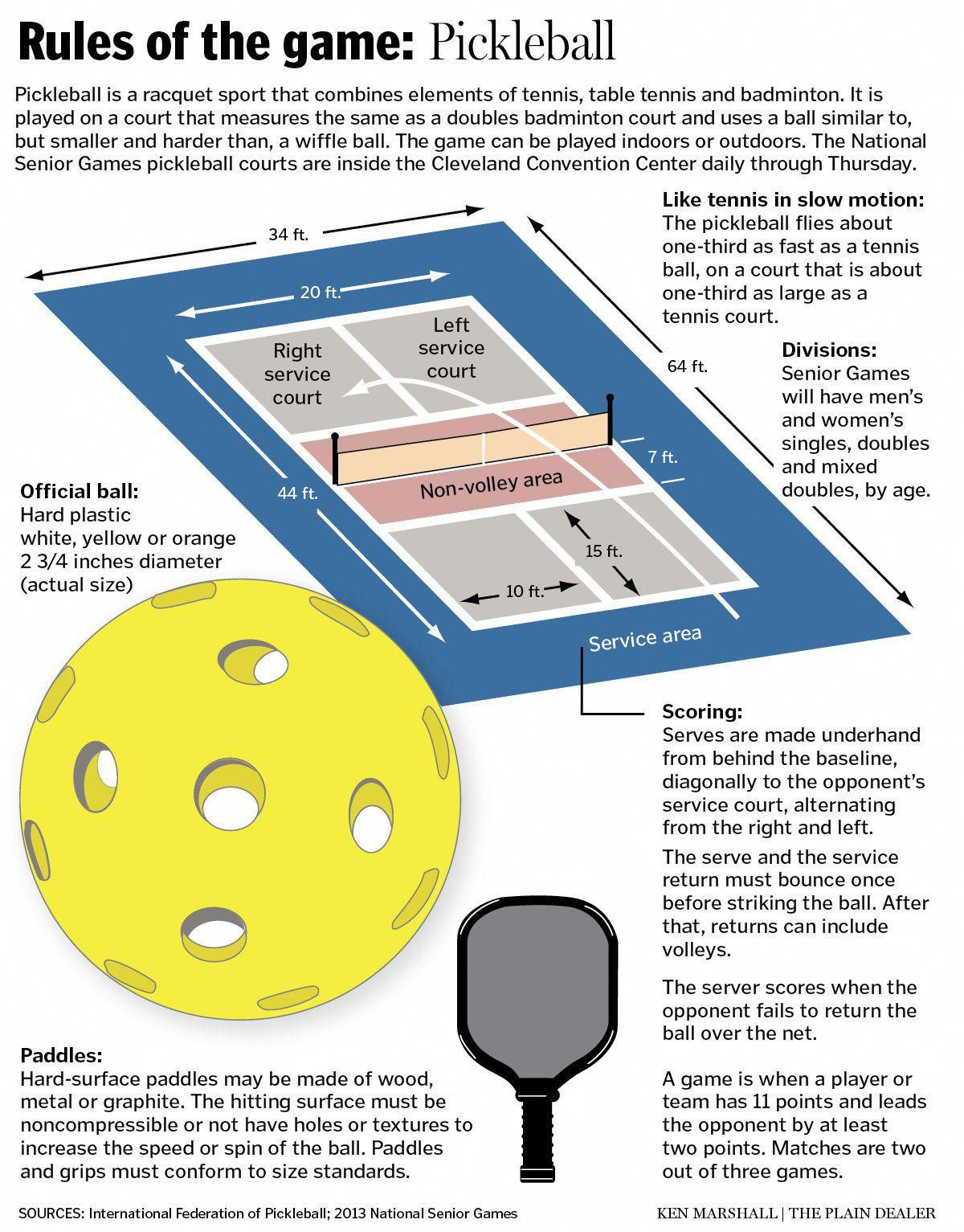 Resources To Help Pickleball Pickleball Court