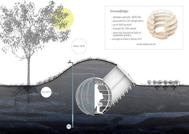 Frigo souterrain fonctionnant sans électricité fabrication