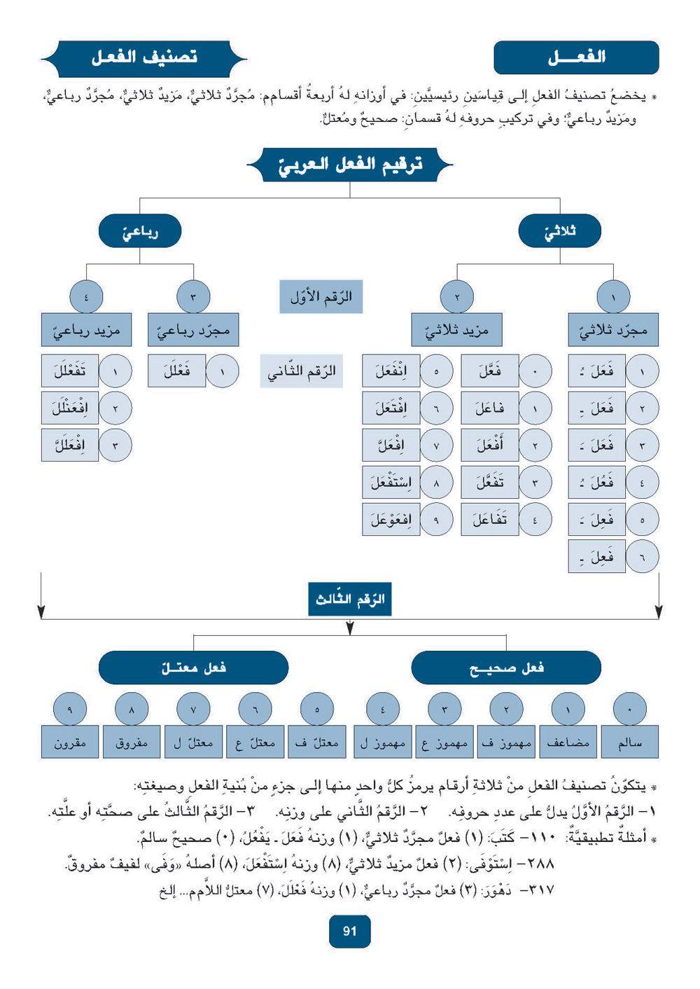 Pin By Sploosh Splash On العربية Learn Arabic Language Learning Arabic Arabic Language