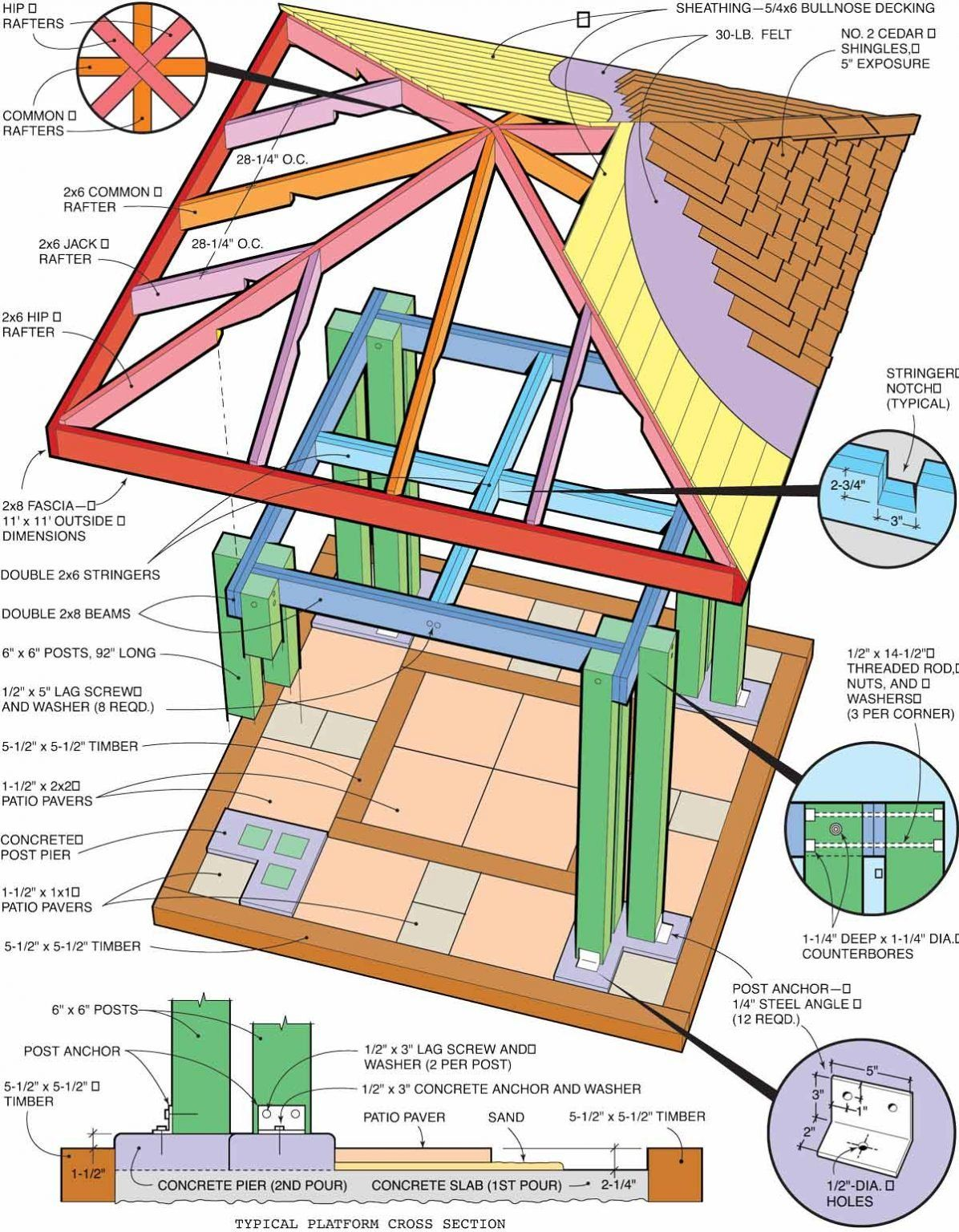 How To Build A Post And Beam Pavilion The Family Handyman In 2020 Post And Beam Pavilion Gazebo Plans