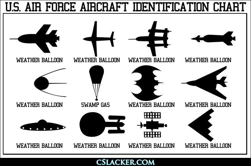 us air force aircraft identification chart decorations pinterest