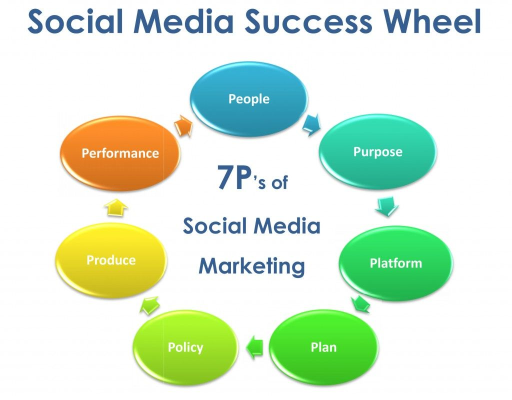 7ps of social media marketing