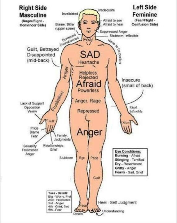 Reflexology chart more also how emotions affect your mind body soul connection rh pinterest