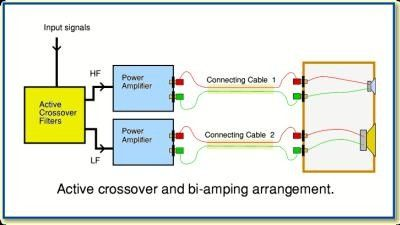 Bi Amping Vs Bi Wiring What S The Difference And Is It Audible Tech Info Active Power Amplifiers