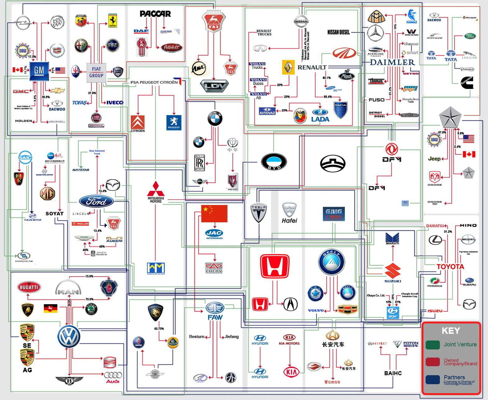 Auto Brands Family Tree Logo Designs Car Brands Logos Car