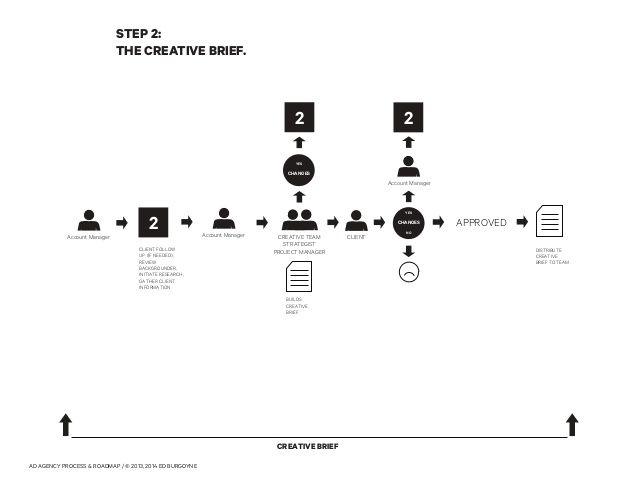 imageslidesharecdn adsubcultureworkflow1-131205230527 - advertising agency sample resume