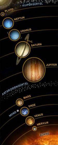 Sonnensystem Unser Sonnensystem Schematische Darstellung unseres Sonnensystems - weder Abstände noch Größen sind maßstabsgetreu Unter einem Sonnensystem versteht man ein System aus mindestens zwei massiven Körpern, wobei mindestens ein Körper eine Sonne ist. Man kann grundsätzlich zwei Arten unterscheiden: