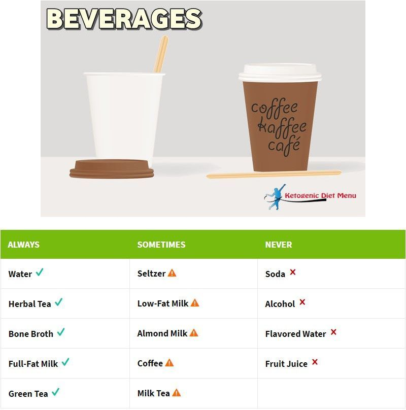 Can You Have Diet Coke On Ketogenic Diet