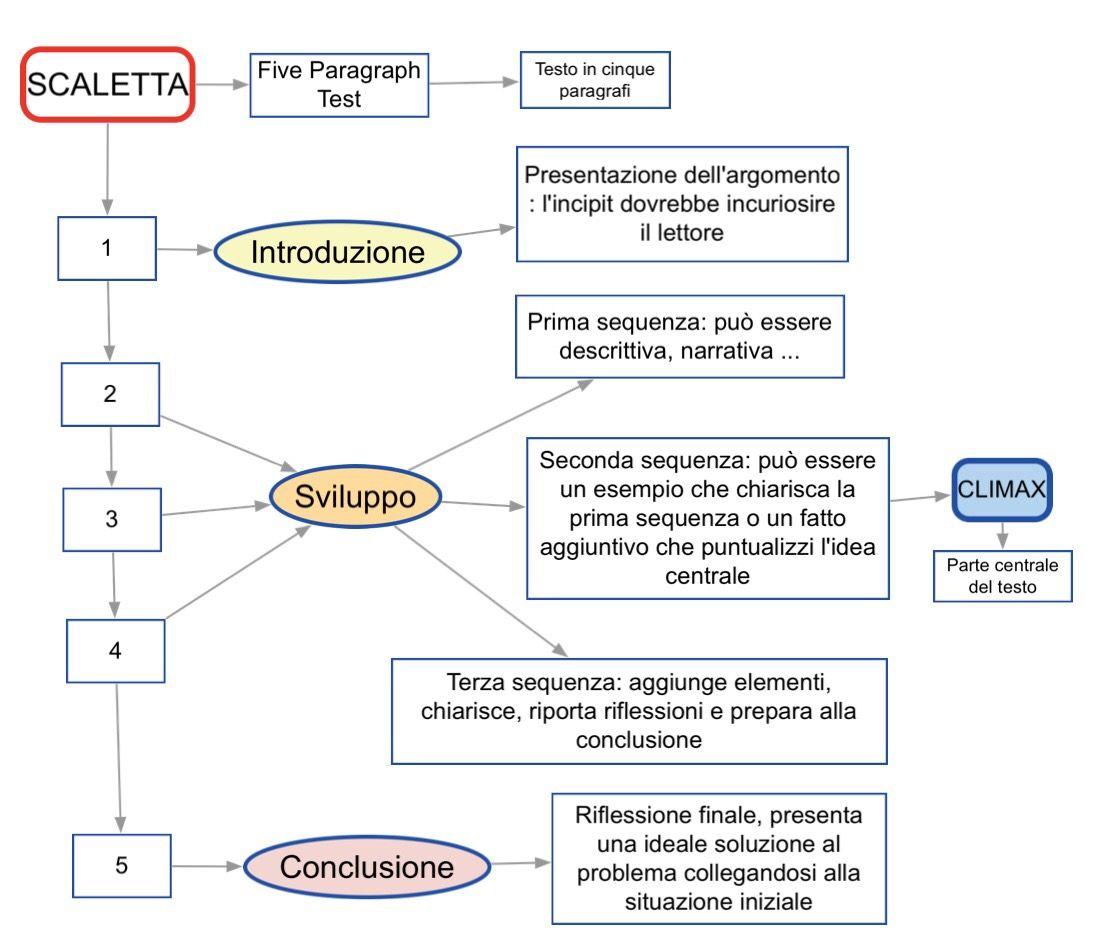 Scaletta Tema Istruzione