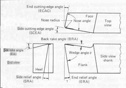 standard milling cutter sizes pdf