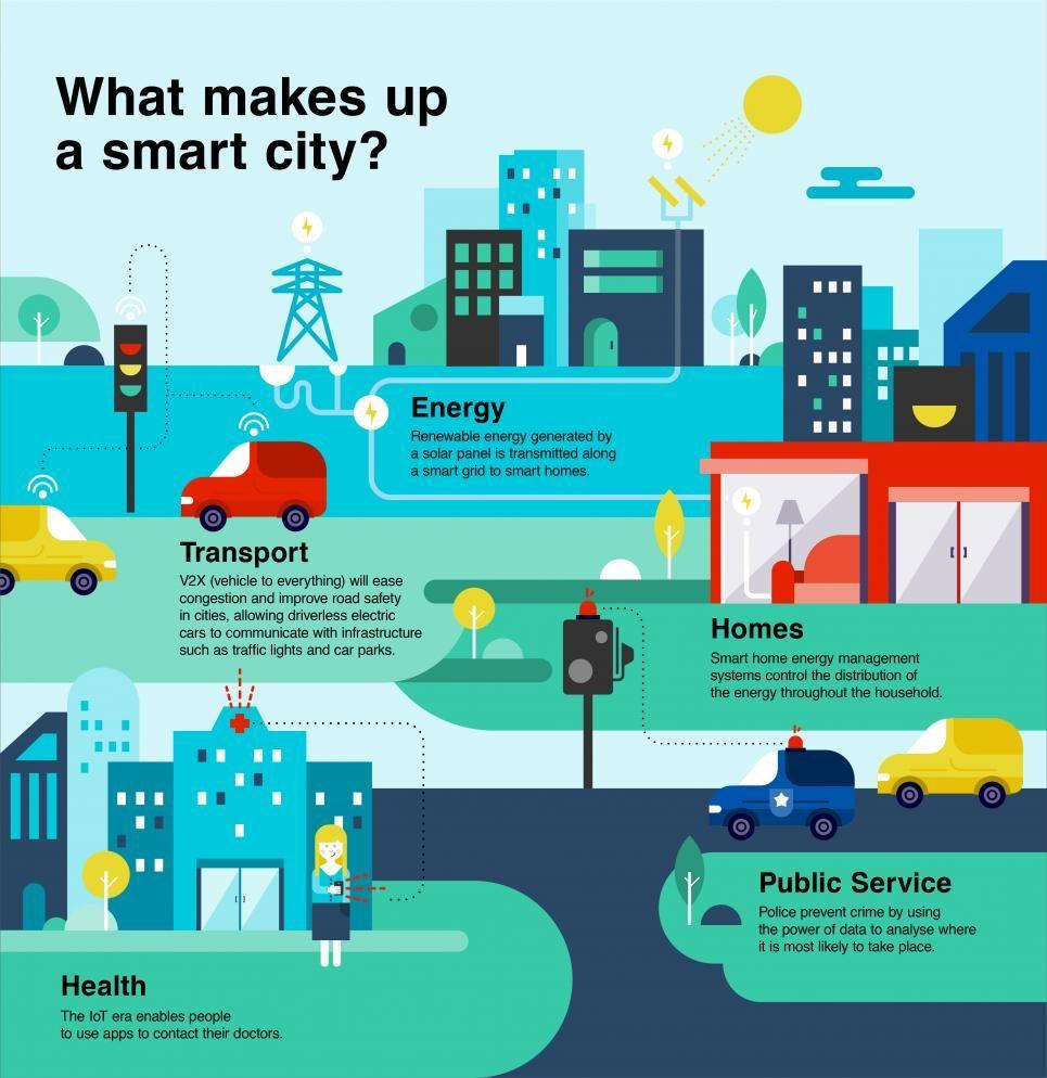 Hitachi Smart Smart Cities Infographic 71216 01 Jpg 965 994 Stadteplanung Infografik Landschaftsarchitektur