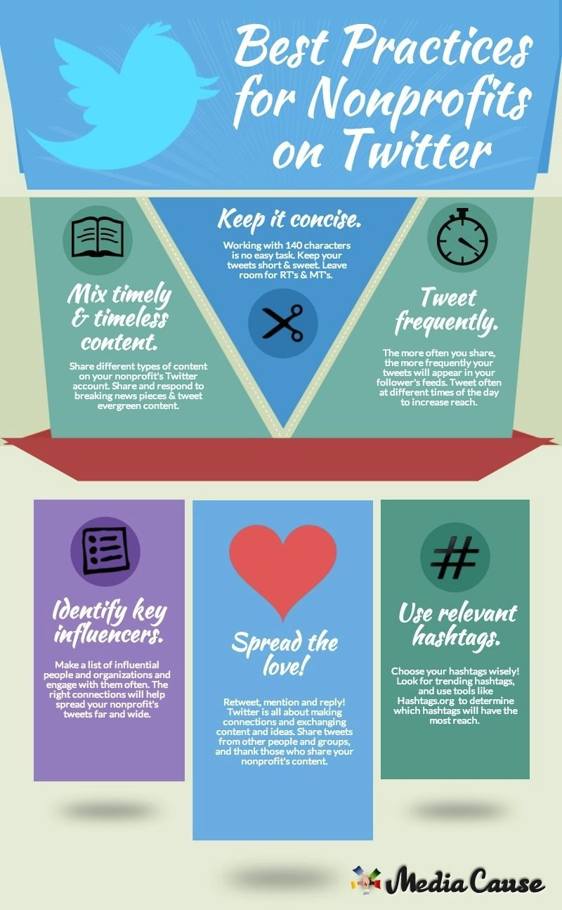 Infographic Best Practices For Nonprofits On Twitter Media Cause Nonprofit Social Media Nonprofit Marketing Social Media Strategy Template
