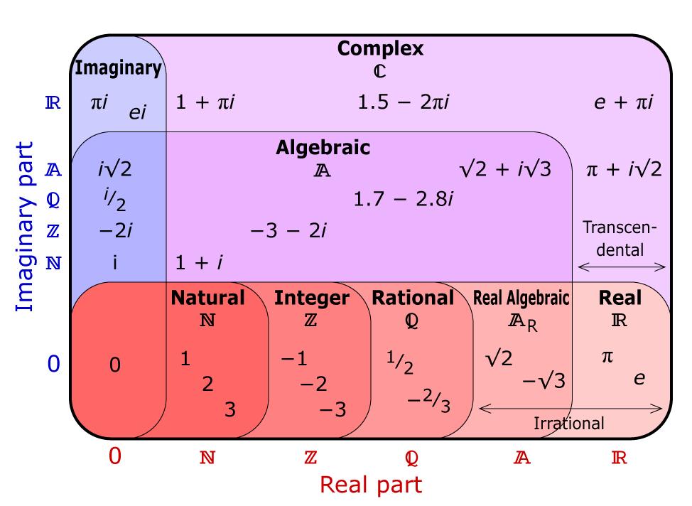 Complex Number Set Diagram | Math - Middle School | Pinterest ...