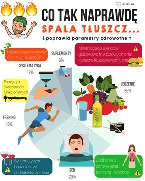 Już wiadomo co spala tłuszcz z najtrudniejszych miejsc – 6 fundamentalnych zasad – Szkolenia dietetyczne