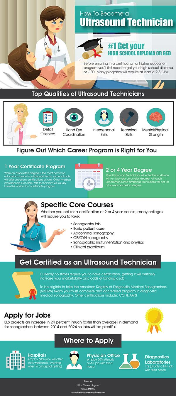 ultrasound technician career