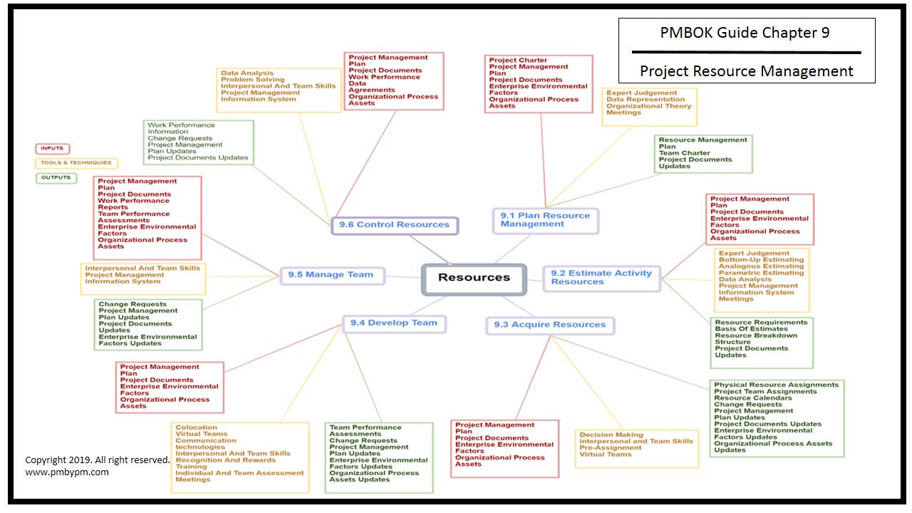Pmp Mind Map Project Resource Management Mind Map Resource Management Map Projects