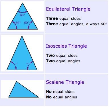 3 Special Names Given To Triangles Math Notes Printable Alphabet Letters Math Geometry