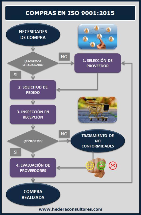 Proceso De Compras En Iso 9001 2015 Procesos De Negocio Administracion De Procesos Compras