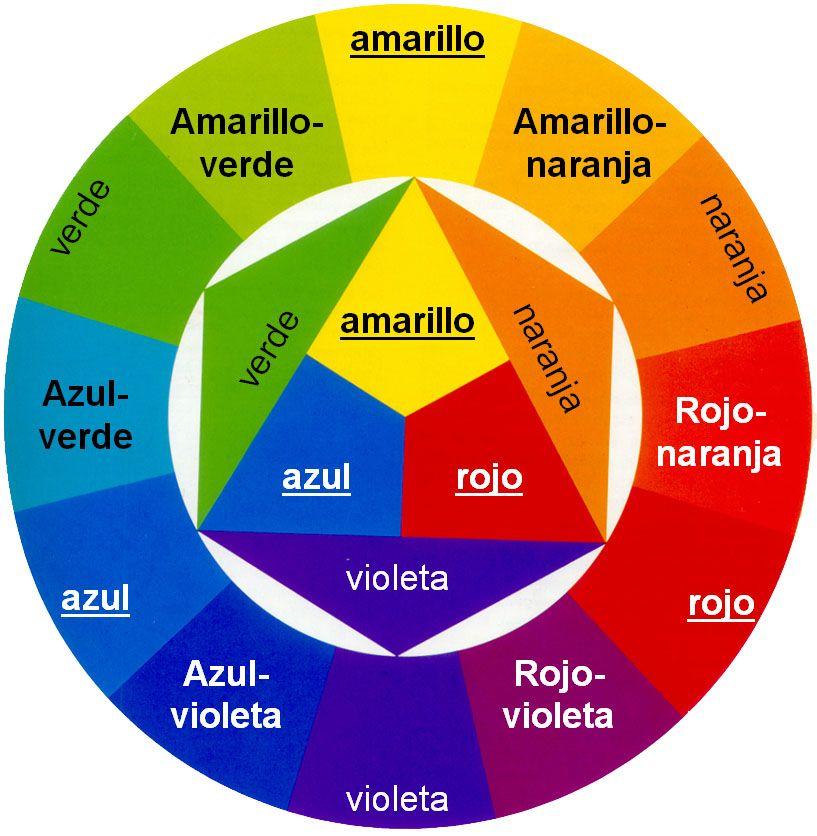 Como Se Forma El Color Violeta
