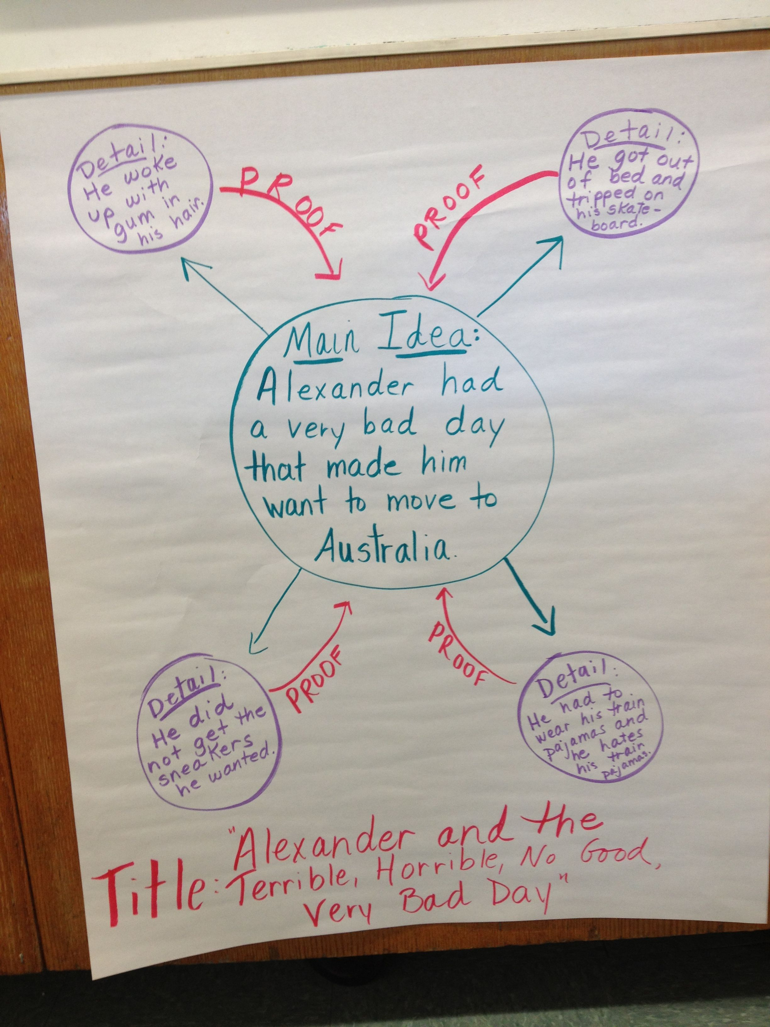 Anchor Chart For Main Idea Using Alexander And The