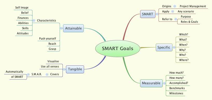 SMART Goals - fmohidin - XMind: Professional & Powerful Mind Mapping ...