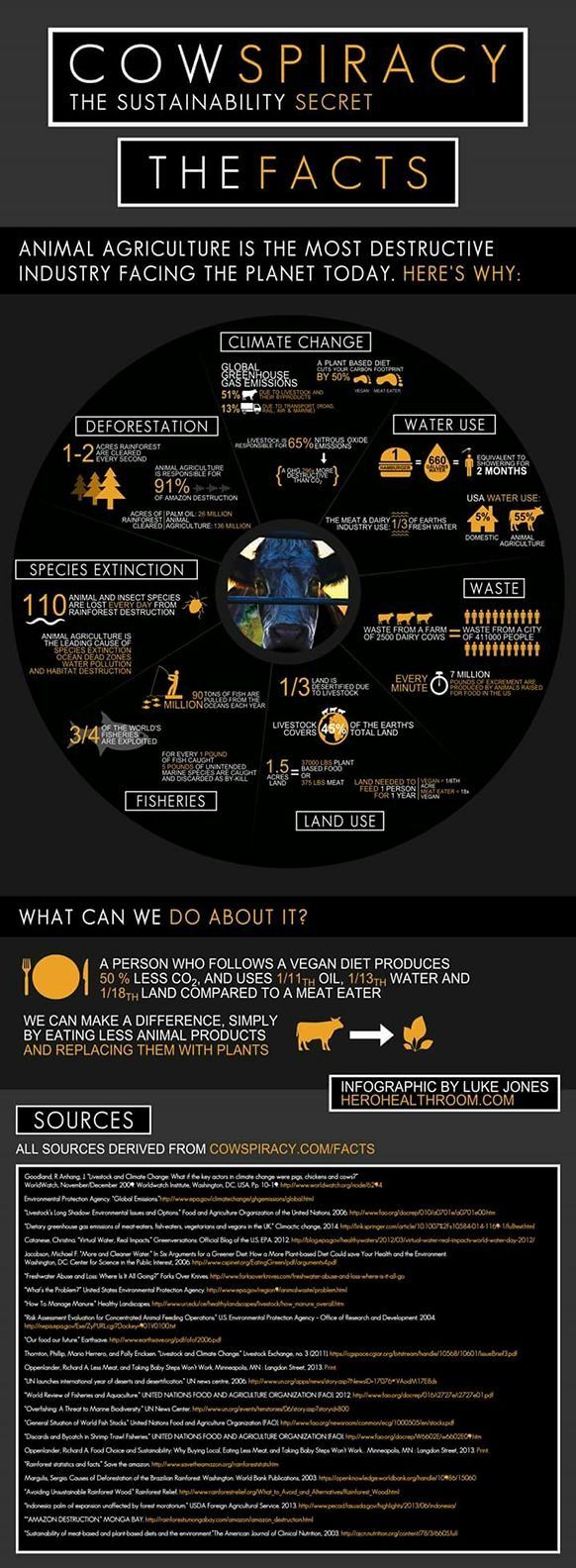Cowspiracy the movie.