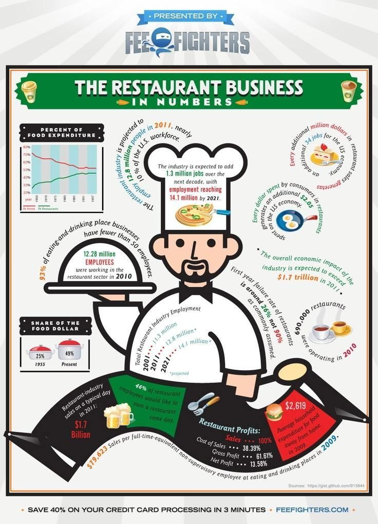 35 Awesome Restaurant Industry Statistics and Facts