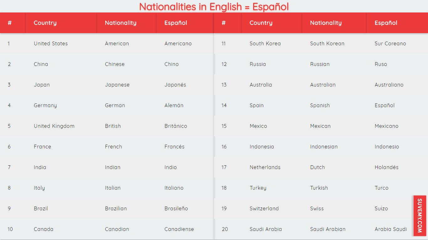 Nacionalidades En Ingles Y Espanol Los 20 Mejores Lista