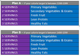 Image result for 21 day fix meal plan without shakeology 1800 calories