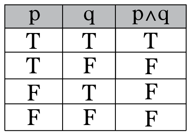 Intro To Truth Tables Boolean Algebra Math Patterns Mathematical Equations Math Tables